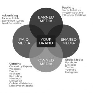 brand reside at intersection of paid media, earned media, shared media and owned media efforts